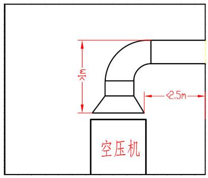 空压机通风管道安装