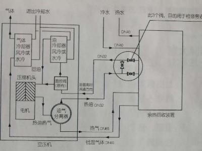 空压机余热回收设备的工作原理