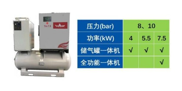 重磅!博莱特空压机TH系列4-7.5kW新品来袭...