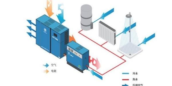 睿寂行就空压机余热回收系统与用户达成合作意向!