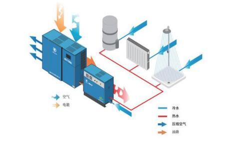 空压机余热回收系统